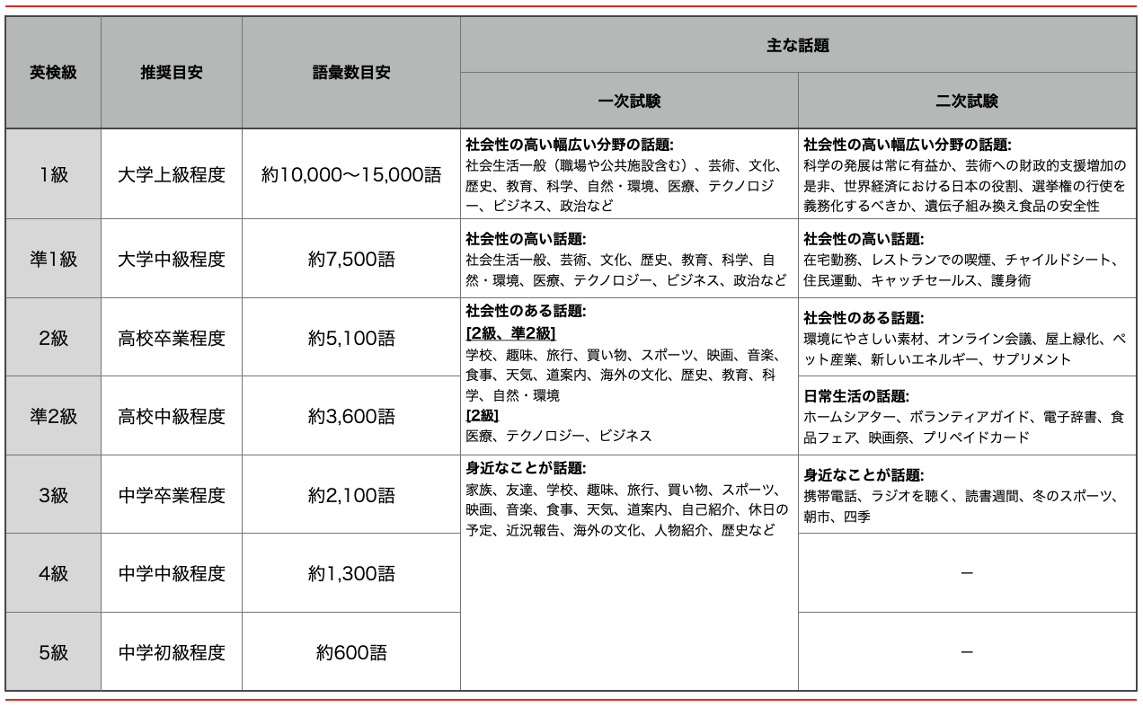 日本英語検定協会(英検)によると、英検準2級の必要語彙数は約3,600語となっている。