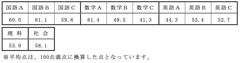 令和2年度 大阪府公立高校入試 合格者の【教科別】平均点(一般入学者選抜全日制の課程)
