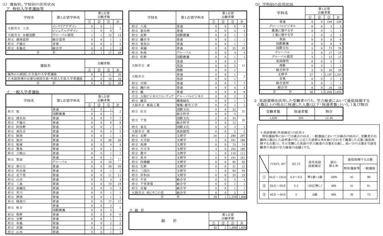 大阪府公立高校入試 【学校別】 英検2級 や 英検準1級 等の利用状況(令和2年度)